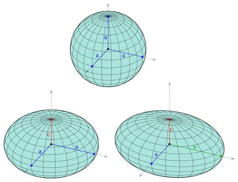 ellipsoid wikipedia