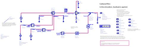 Power Amplifier Using Cartesian Feedback