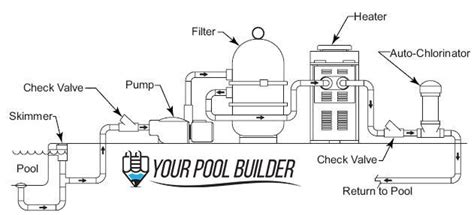 Hayward Pool Piping Diagram by Basic Diagram Of How A Swimming Pool Plumbing System Works