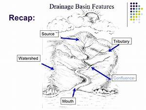 River Drainage Diagram Labeled Sketch Coloring Page