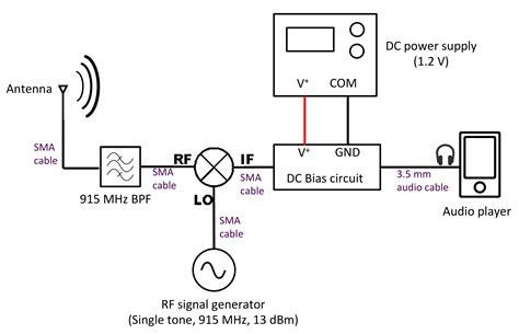 Wireles Signal Diagram by Aaronscher Dsp Labs