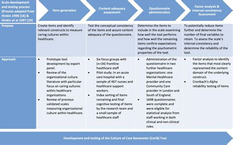 development  testing   culture  care barometer
