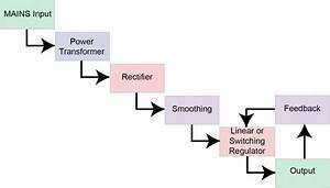 Power Supply Basics  U2013 Wavelength Electronics