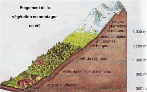 cours cuisine montr饌l en altitude archives page 3 28 images topographie cours de topographie i constant altitude plan position indicator belgique relief altitude