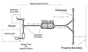 watch more like septic system diagram septic system wiring diagram wiring engine diagram
