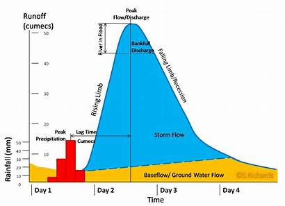 Hydrograph Storm River Regime Hydrographs Discharge Geography