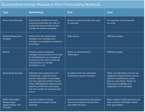 human resources planning guide smartsheet