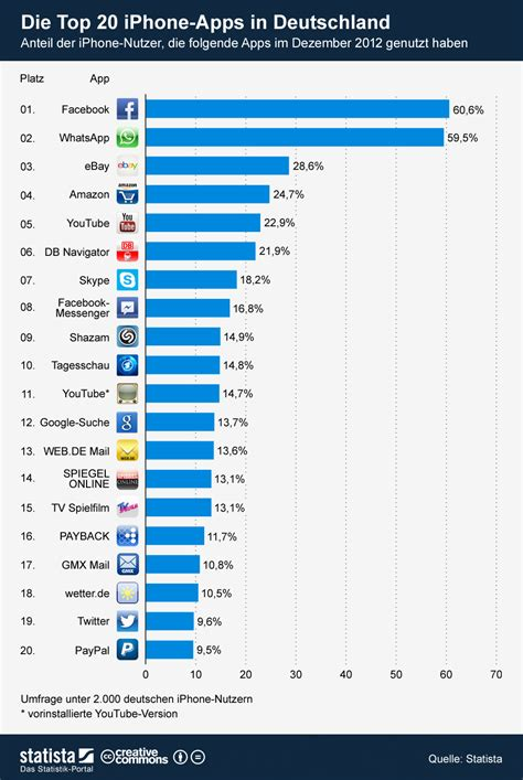 iphone die beliebtesten apps  deutschland statistik