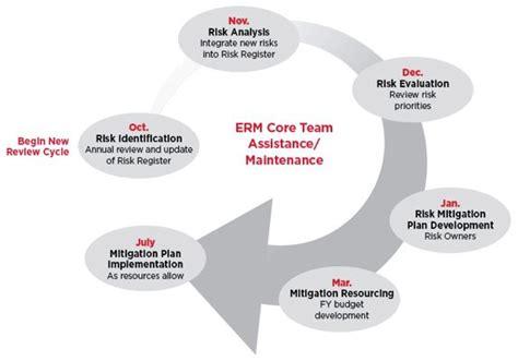 risk review process niu risk management