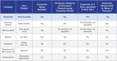 Prudential Term Life Insurance Conversion