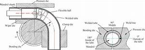 Schematic Diagrams Of Welded Tube Nc Bending Process And