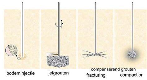 van der stoel crux groutinjectie bodeminjectie jet grouten compensation