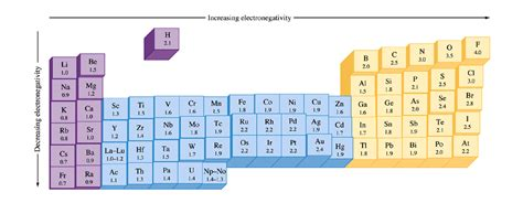 Carbon Electronegativity Which Element Is More Electronegative Chemistry Community
