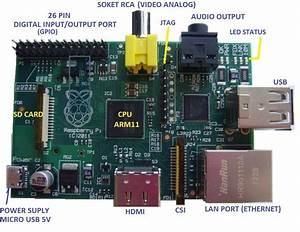 Pengetahuan Dasar Dan Pemrograman Raspberry Pi
