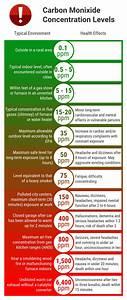 A Complete Guide To Understanding Carbon Monoxide