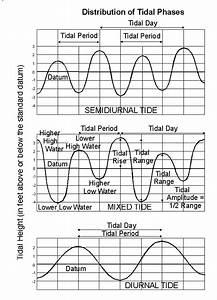Noaa Tides  U0026 Currents