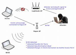 Syworks Programming  Wireless Ids  Intrusion Detection