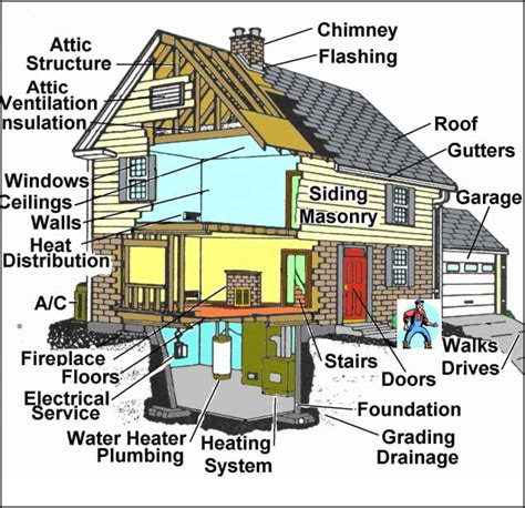 what happens at a home inspection ri home inspector ri home inspections home inspector ri