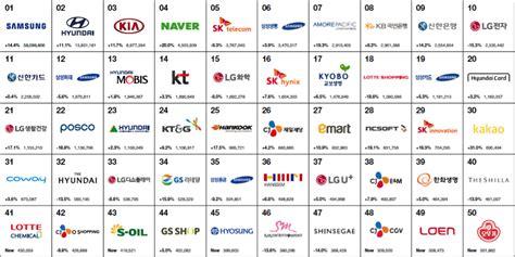 Best Korea Brands 2017