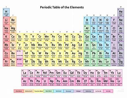 Periodic 118 Elements Table Printable Number Atomic
