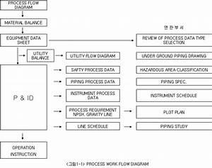 Uacf5 Uc815  Uc124 Uacc4  Process Design
