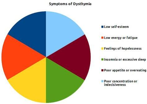 Dysthymia A Form Of Mild Chronic Depression  Disabled World. Hydrated Signs. Queen Signs. Cake Signs Of Stroke. Flower Garden Signs. Industrial Signs. Mathematic Signs. Zodiac Sign Signs. Gottron Signs