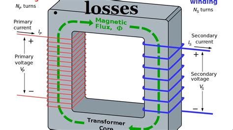 losses in a transformer electrical machines in