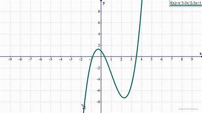 Polynomial Graphs Functions