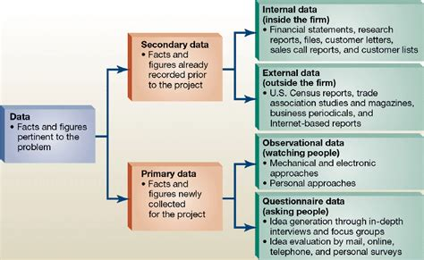primary  secondary data   business context secondary data logic  critical thinking data