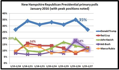 retiring guys digest jeb bush  hampshire poll numbers