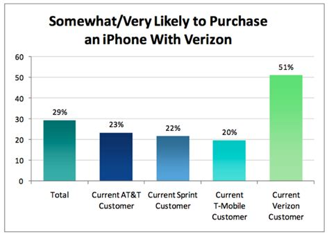 how to change verizon phone 1 in 3 at t iphone customers will ditch for verizon variant