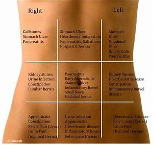 The 25  Best Stomach Pain Chart Ideas On Pinterest