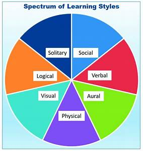 Spectrum Of Learning Styles