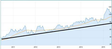 bmw aktie kaufen bmw aktie kaufen oder nicht kurs prognosen erfahrungen 2019