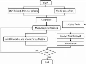 Block Diagram Of The Modeling And Simulation System In Interaction With