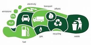 Co2 Fußabdruck Berechnen : glossar green energy skills for youth ~ Themetempest.com Abrechnung