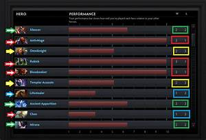 New Hero Performance Rating DotA2