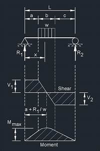 Partial Uniform Load Beam Deflection
