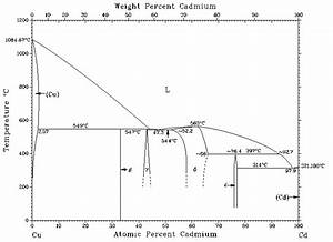 The Phase Diagram Of Cu