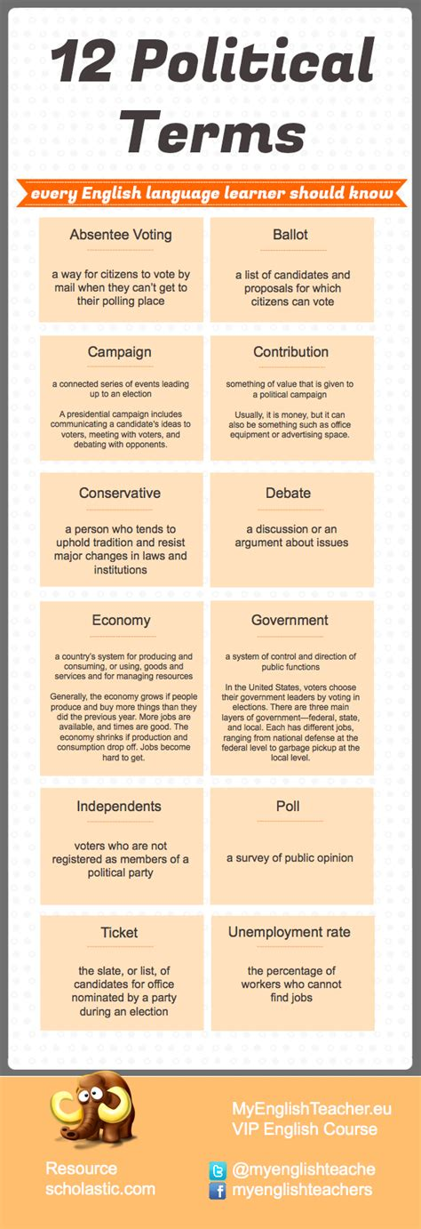 list of most common political terms with their meanings