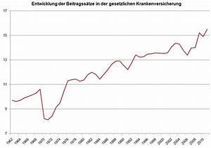 Gesetzliche Krankenversicherung Selbstständige Beitrag Berechnen : krankenversicherung deutschlandreform ~ Themetempest.com Abrechnung