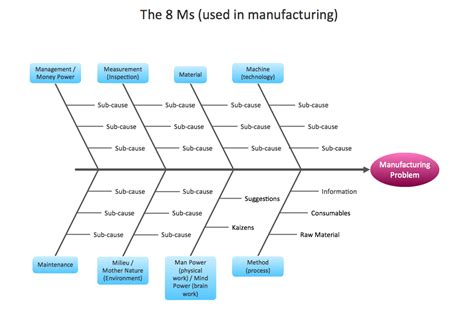 management fishbone diagram manufacturing  ms