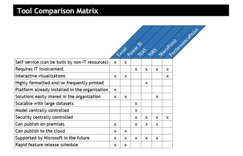 microsoft bi tool overview  comparison senturus