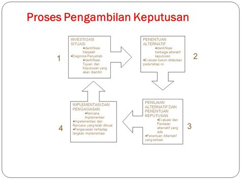 fungsi perencanaan planning ppt