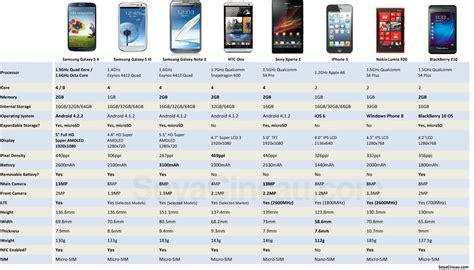 compare samsung phones samsung galaxy 4 comparison oh samsung galaxy 4 comparison