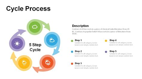 Step By Step Cycle Diagram by Cycle Process Diagram Powerpoint Templates Powerslides