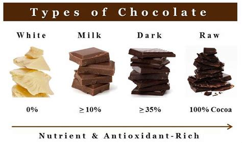 types of chocolate chocolate production