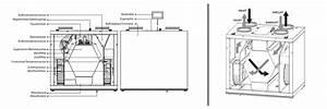 Zentrale Lüftungsanlage Mit Wärmerückgewinnung Kosten : zentrale wohnrauml ftung mit w rmer ckgewinnung rl 350 ~ Articles-book.com Haus und Dekorationen