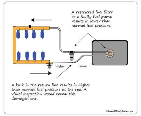 high fuel pressure   symptoms testing