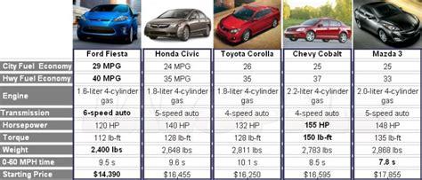 The Ford Fiesta Will Dominate The Small Car Segment